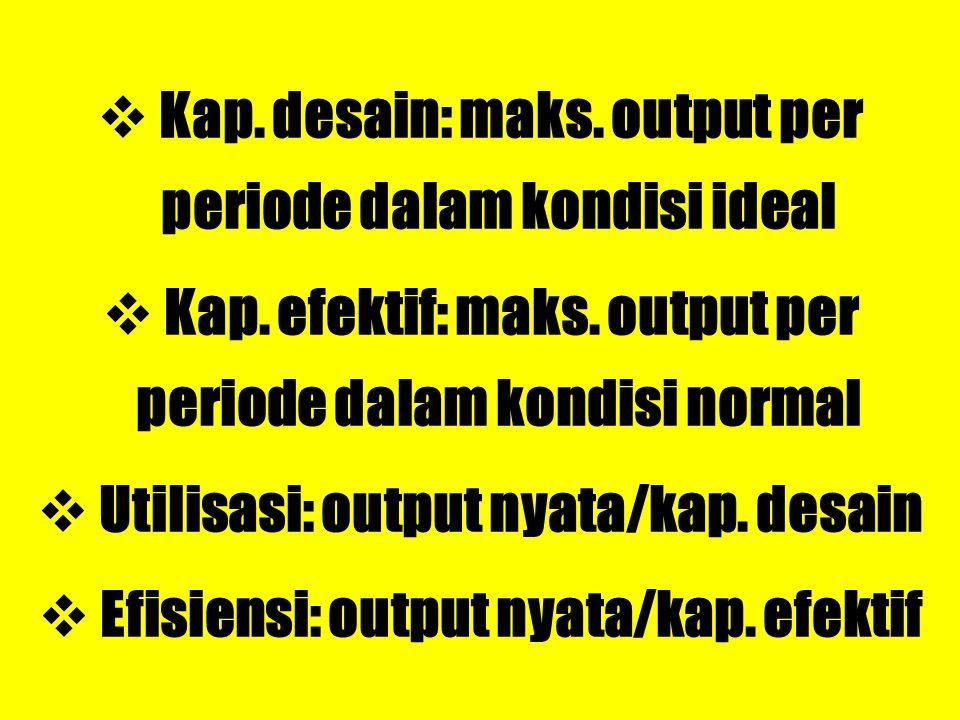 Kap. desain: maks. output per periode dalam kondisi ideal