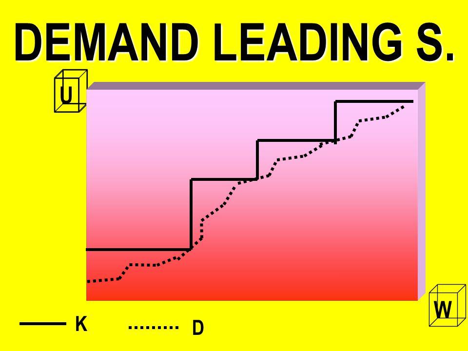 DEMAND LEADING S. U W K D