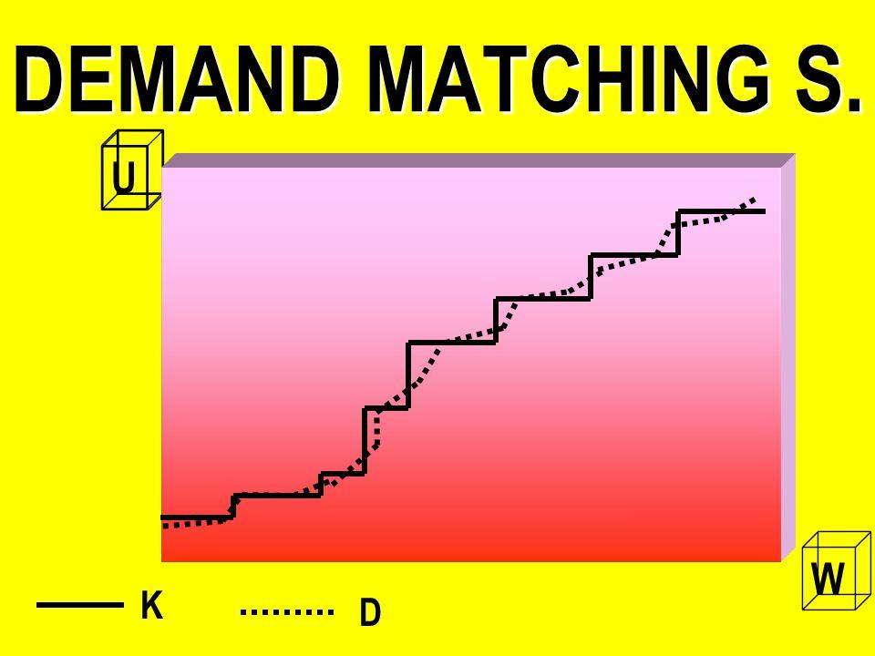 DEMAND MATCHING S. U W K D