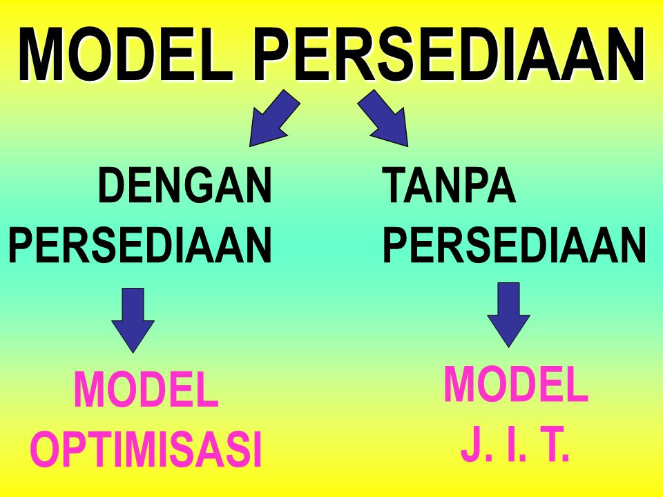 MODEL PERSEDIAAN DENGAN PERSEDIAAN TANPA MODEL OPTIMISASI J. I. T.