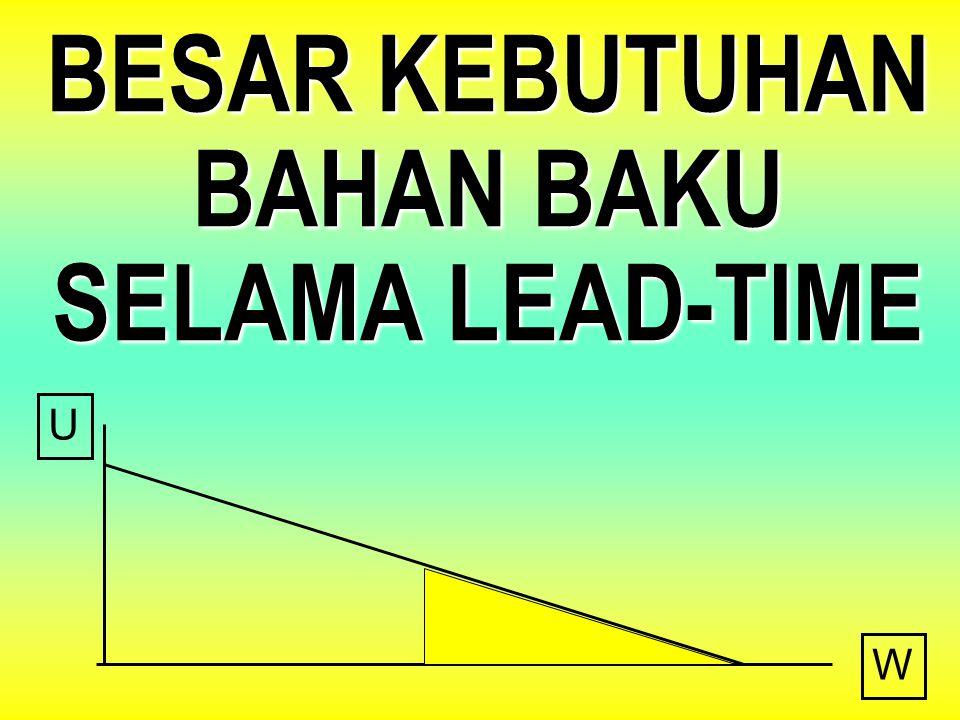 BESAR KEBUTUHAN BAHAN BAKU SELAMA LEAD-TIME