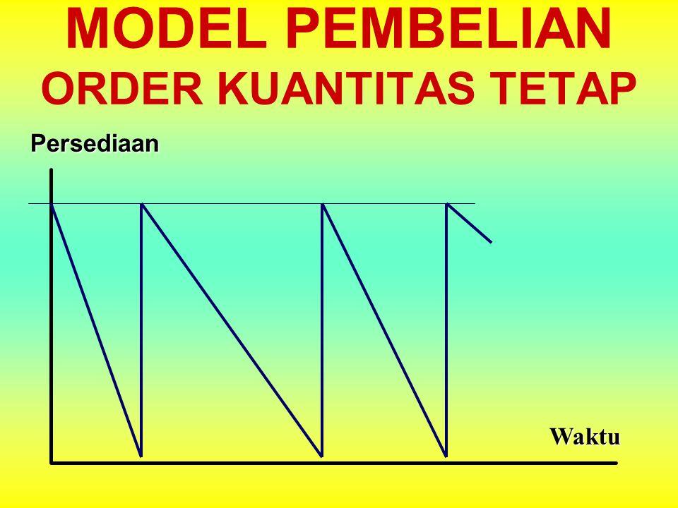 MODEL PEMBELIAN ORDER KUANTITAS TETAP