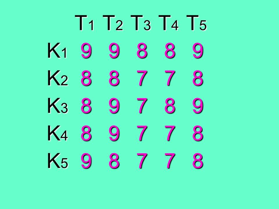 T1 T2 T3 T4 T5 K1 9 9 8 8 9. K2 8 8 7 7 8.