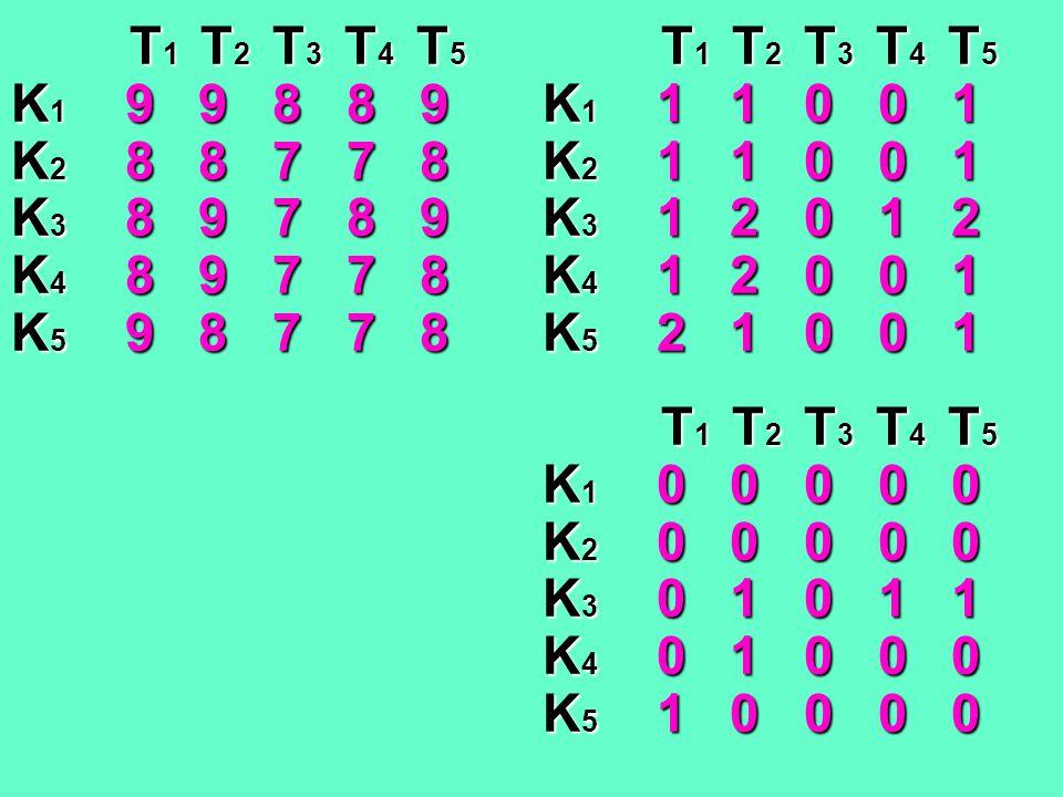 T1 T2 T3 T4 T5 K1 9 9 8 8 9. K2 8 8 7 7 8. K3 8 9 7 8 9. K4 8 9 7 7 8.