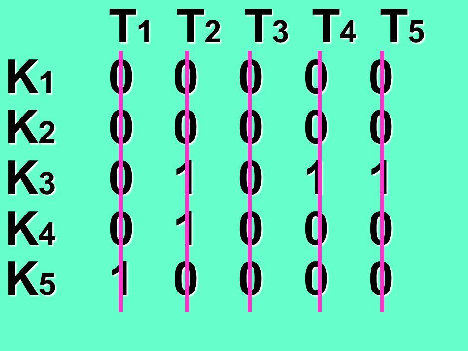 T1 T2 T3 T4 T5 K1 0 0 0 0 0. K2 0 0 0 0 0. K3 0 1 0 1 1. K4 0 1 0 0 0.