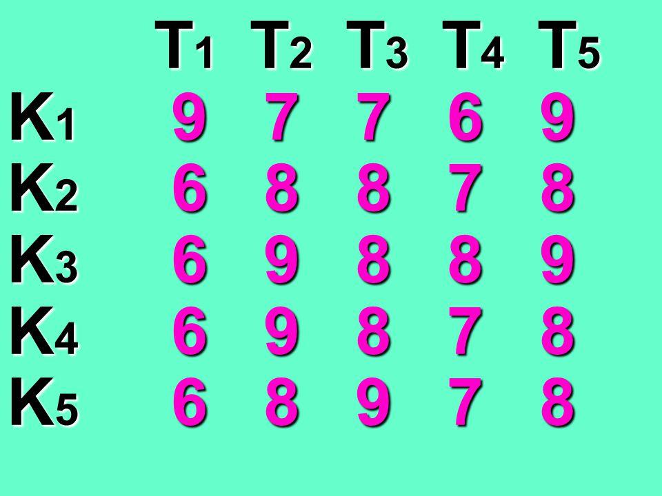 T1 T2 T3 T4 T5 K1 9 7 7 6 9. K2 6 8 8 7 8. K3 6 9 8 8 9. K4 6 9 8 7 8.
