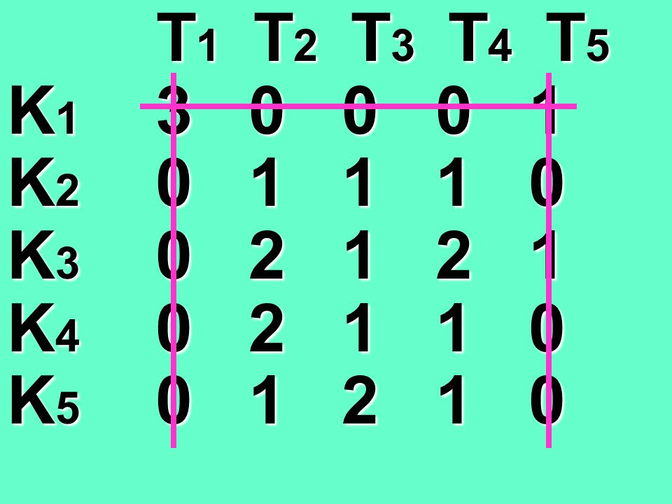 T1 T2 T3 T4 T5 K1 3 0 0 0 1. K2 0 1 1 1 0. K3 0 2 1 2 1. K4 0 2 1 1 0.