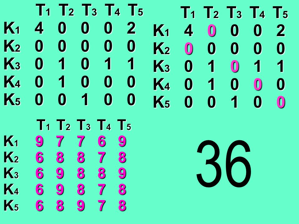 T1 T2 T3 T4 T5 K1 4 0 0 0 2. K2 0 0 0 0 0. K3 0 1 0 1 1. K4 0 1 0 0 0.