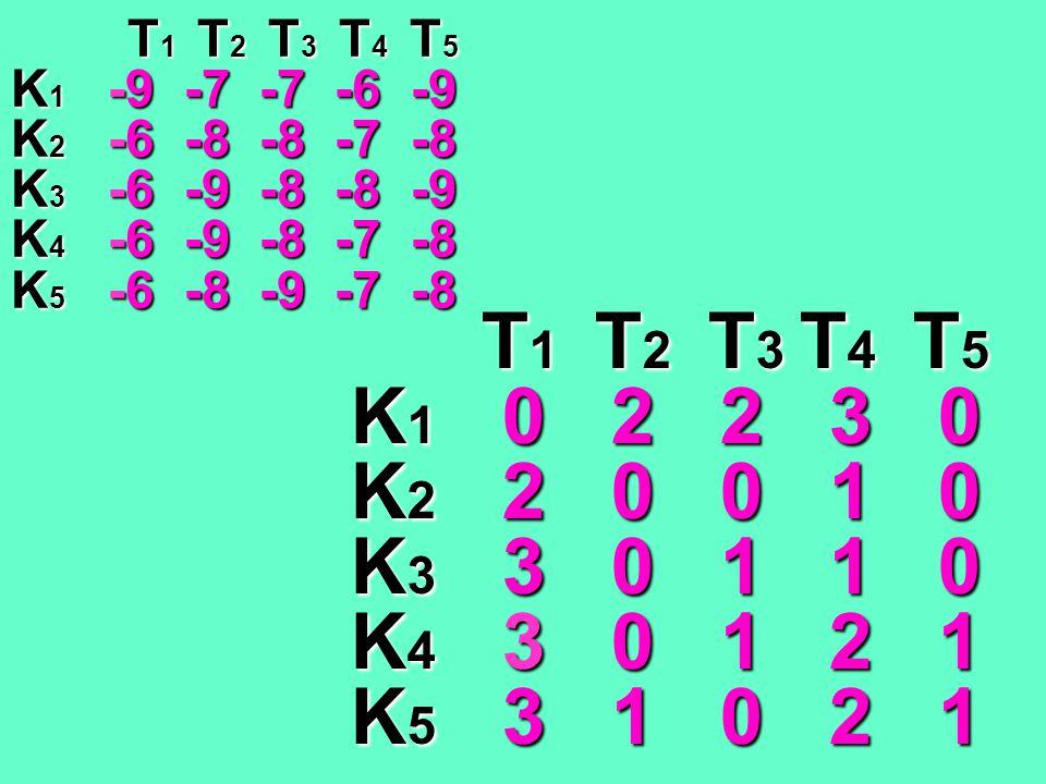 T1 T2 T3 T4 T5 K1 -9 -7 -7 -6 -9. K2 -6 -8 -8 -7 -8. K3 -6 -9 -8 -8 -9. K4 -6 -9 -8 -7 -8.