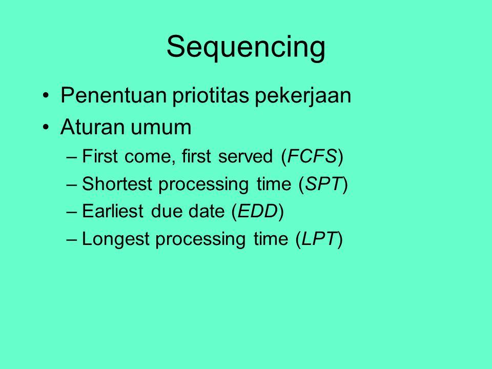 Sequencing Penentuan priotitas pekerjaan Aturan umum