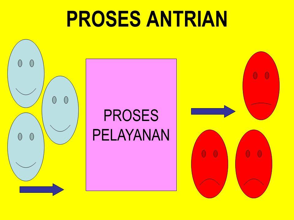 PROSES ANTRIAN PROSES PELAYANAN