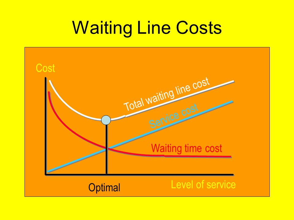 Total waiting line cost