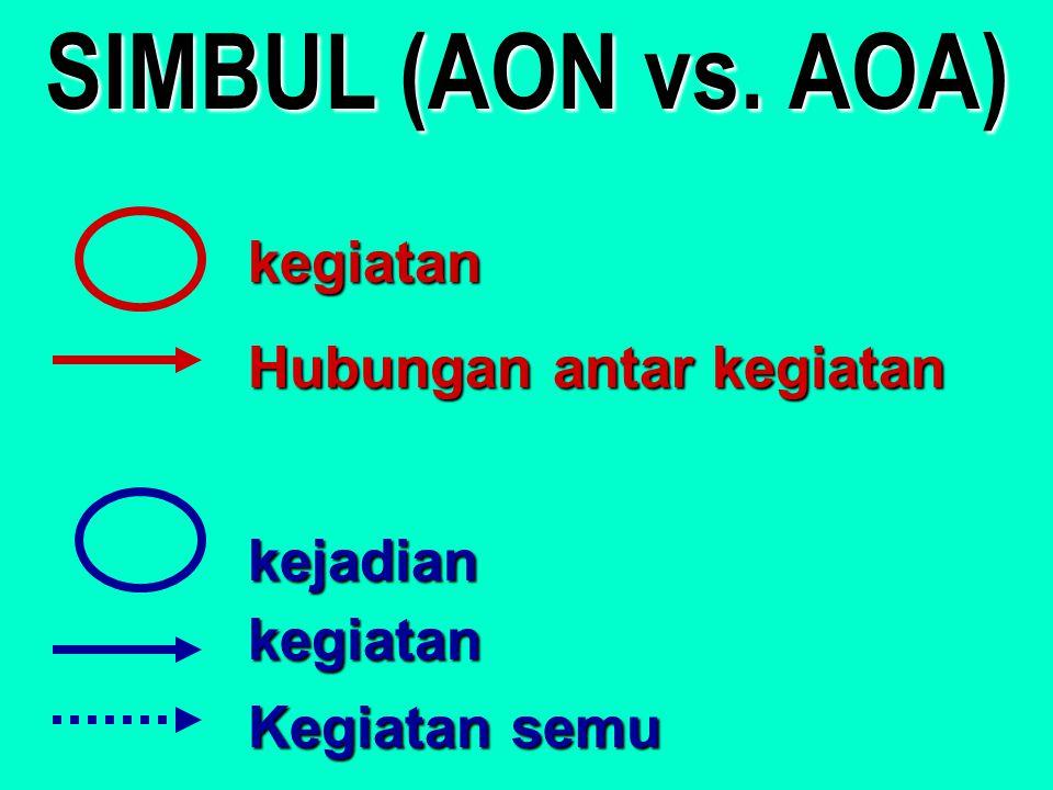 SIMBUL (AON vs. AOA) kegiatan Hubungan antar kegiatan kejadian
