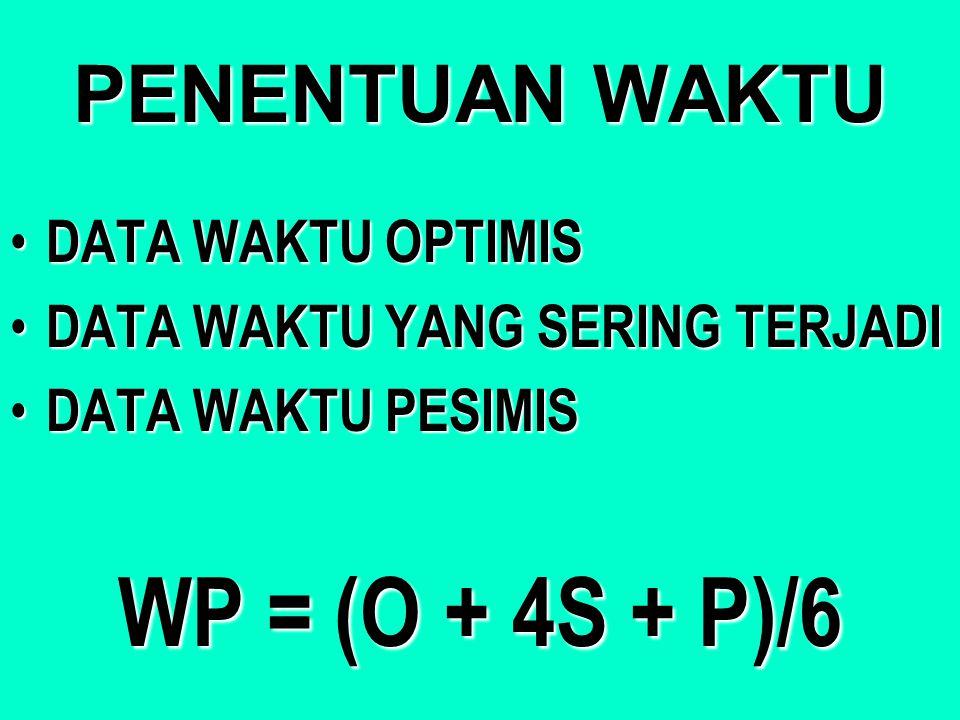 WP = (O + 4S + P)/6 PENENTUAN WAKTU DATA WAKTU OPTIMIS