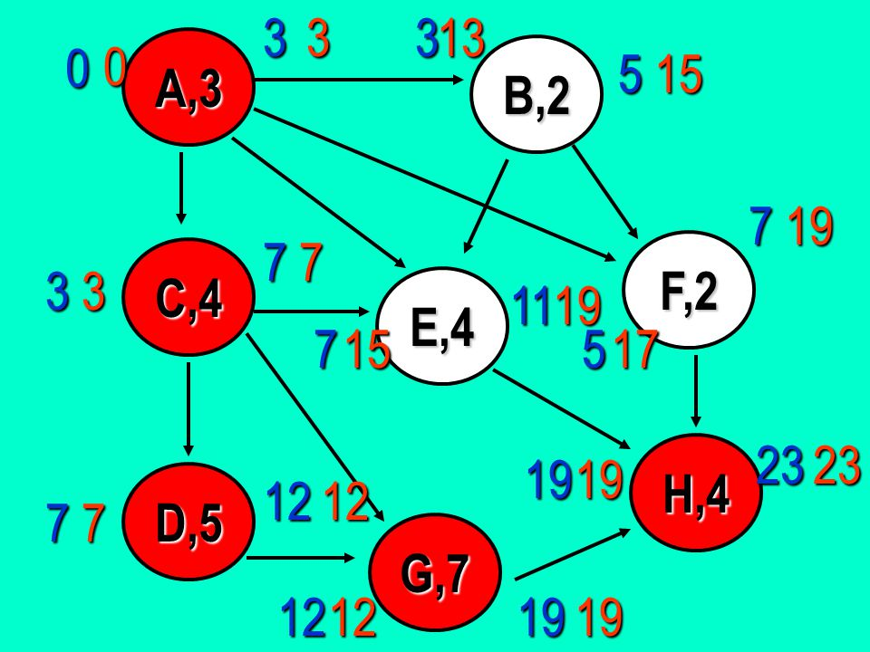 3 3. 3. 13. A,3. B,2. 5. 15. 7. 19. 7. 7. F,2. C,4. 3. 3. E,4. 11. 19. 7. 15. 5.