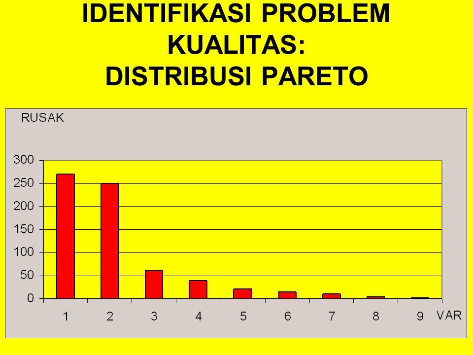 IDENTIFIKASI PROBLEM KUALITAS: DISTRIBUSI PARETO