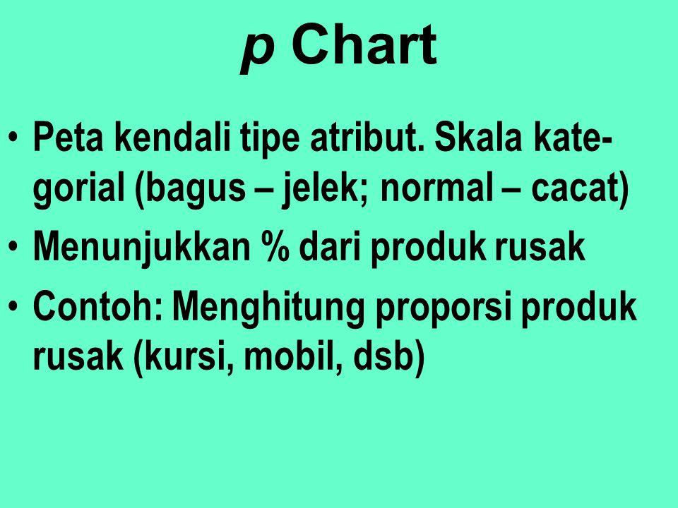 p Chart Peta kendali tipe atribut. Skala kate-gorial (bagus – jelek; normal – cacat) Menunjukkan % dari produk rusak.