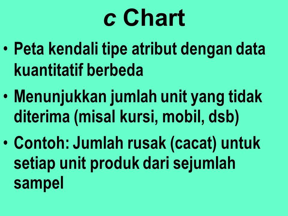 c Chart Peta kendali tipe atribut dengan data kuantitatif berbeda