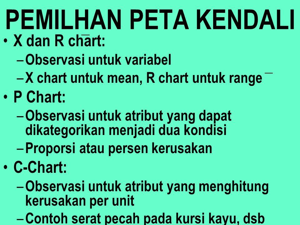 PEMILHAN PETA KENDALI X dan R chart: P Chart: C-Chart: