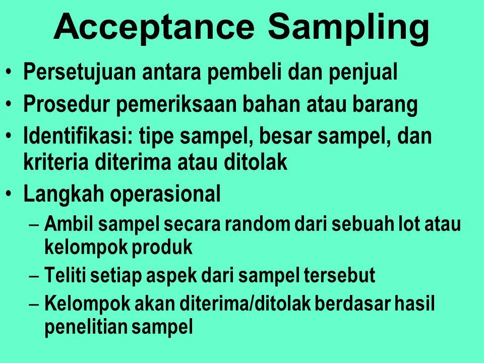 Acceptance Sampling Persetujuan antara pembeli dan penjual