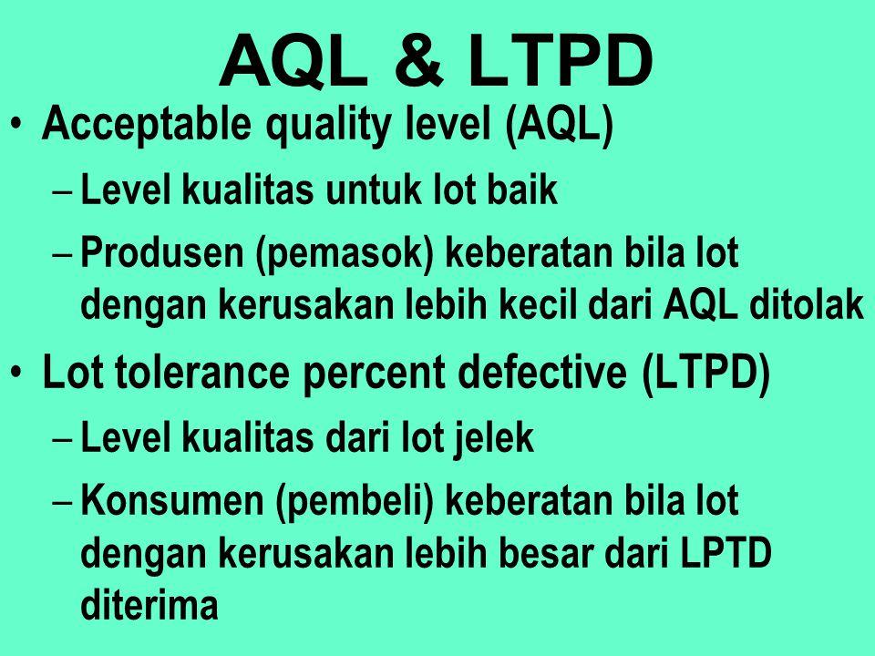 AQL & LTPD Acceptable quality level (AQL)