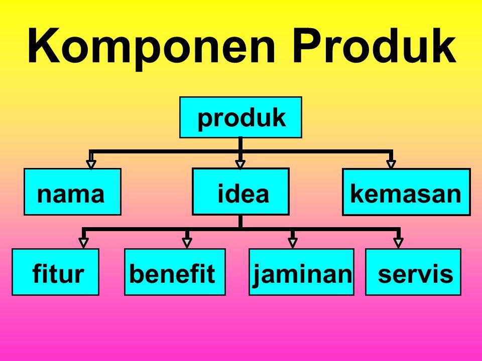 Komponen Produk produk idea kemasan fitur benefit jaminan servis nama
