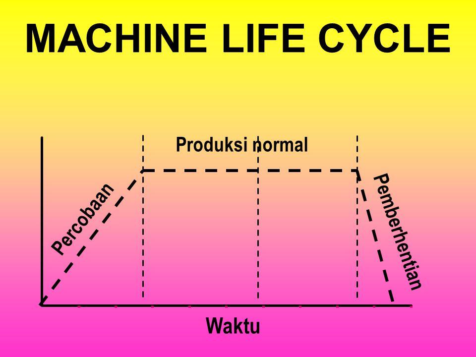 MACHINE LIFE CYCLE Produksi normal Percobaan Pemberhentian Waktu