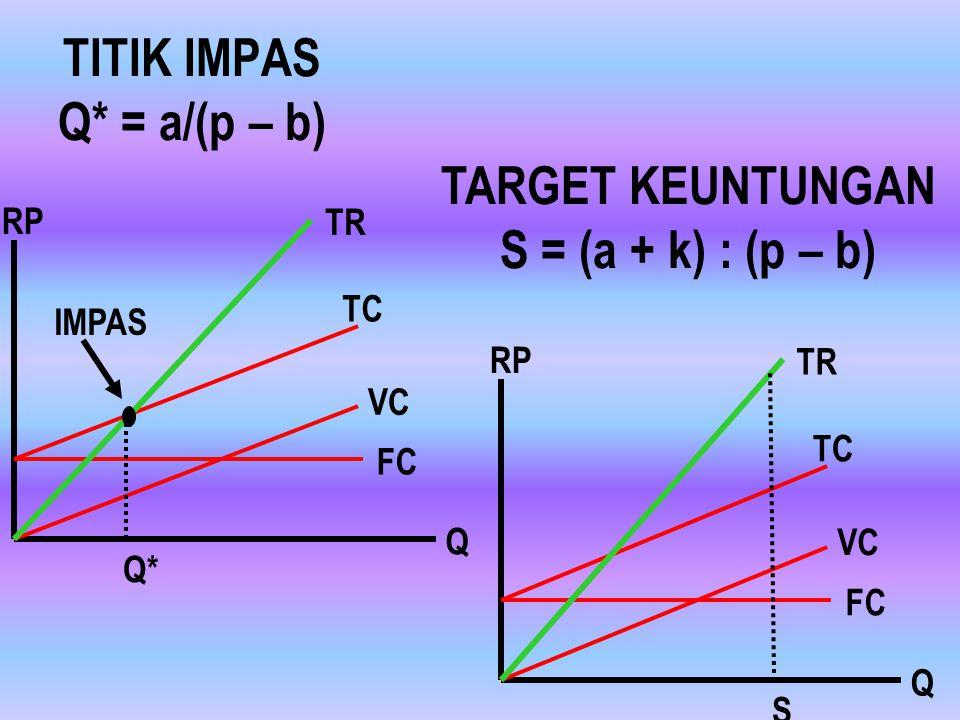 TITIK IMPAS Q* = a/(p – b)