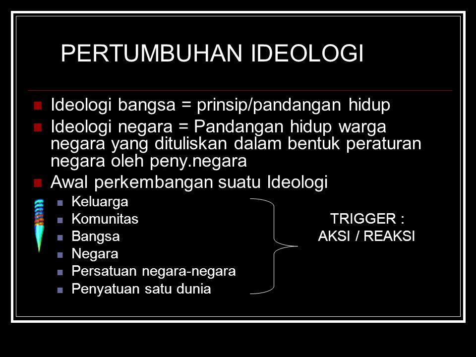 PERTUMBUHAN IDEOLOGI Ideologi bangsa = prinsip/pandangan hidup