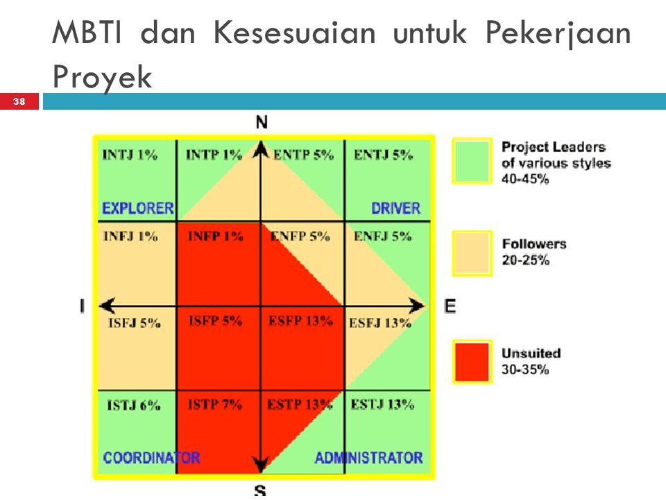 MBTI dan Kesesuaian untuk Pekerjaan Proyek