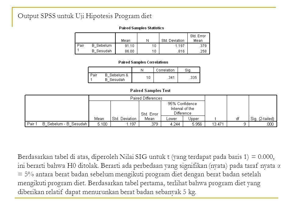 Output SPSS untuk Uji Hipotesis Program diet Berdasarkan tabel di atas, diperoleh Nilai SIG untuk t (yang terdapat pada baris 1) = 0.000, ini berarti bahwa H0 ditolak.