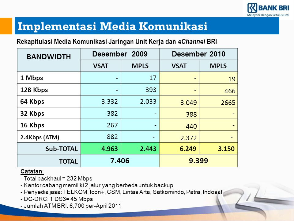 Implementasi Media Komunikasi