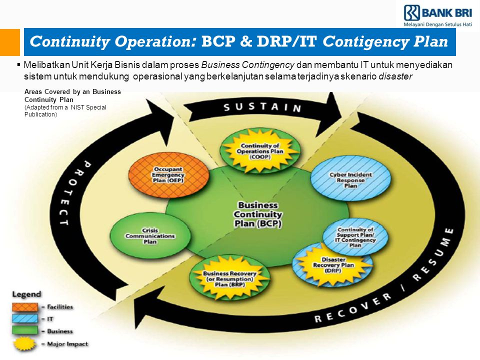 Continuity Operation: BCP & DRP/IT Contigency Plan