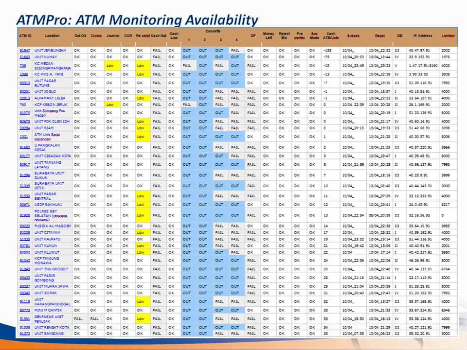 ATMPro: ATM Monitoring Availability
