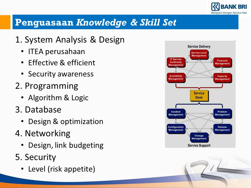 Penguasaan Knowledge & Skill Set