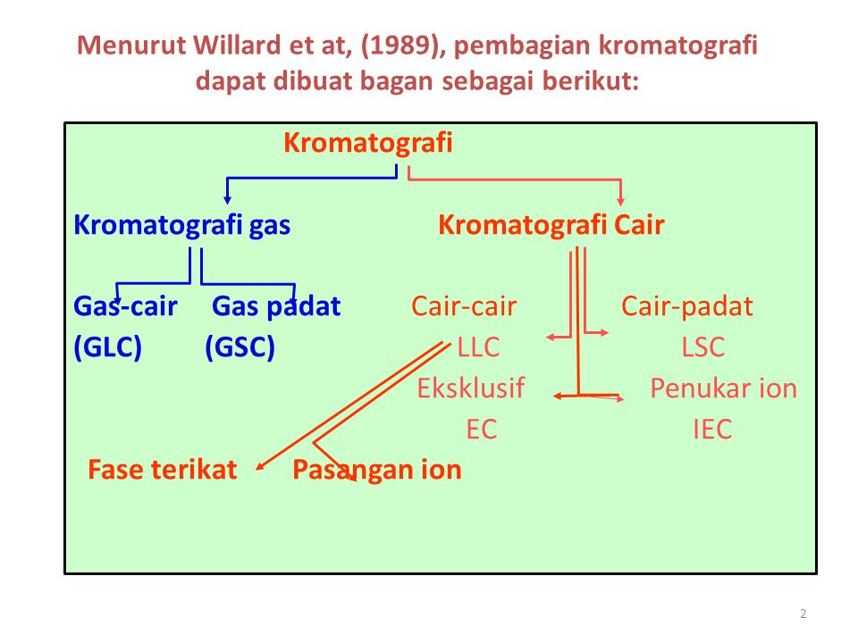 Kromatografi gas Kromatografi Cair