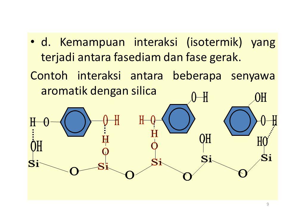 Contoh interaksi antara beberapa senyawa aromatik dengan silica