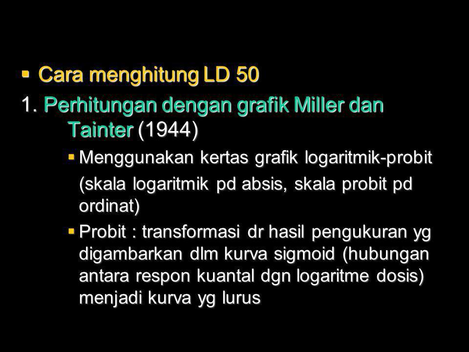 1. Perhitungan dengan grafik Miller dan Tainter (1944)