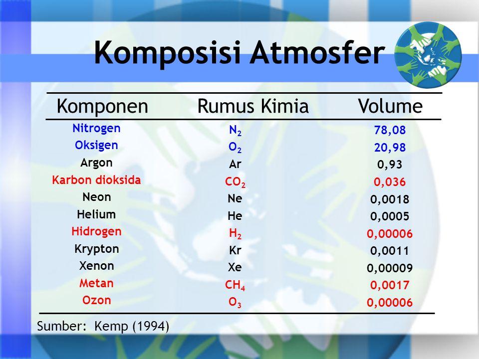 Komponen Rumus Kimia Volume