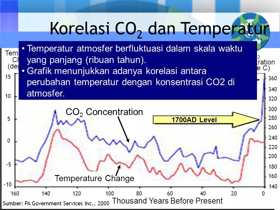 Korelasi CO2 dan Temperatur