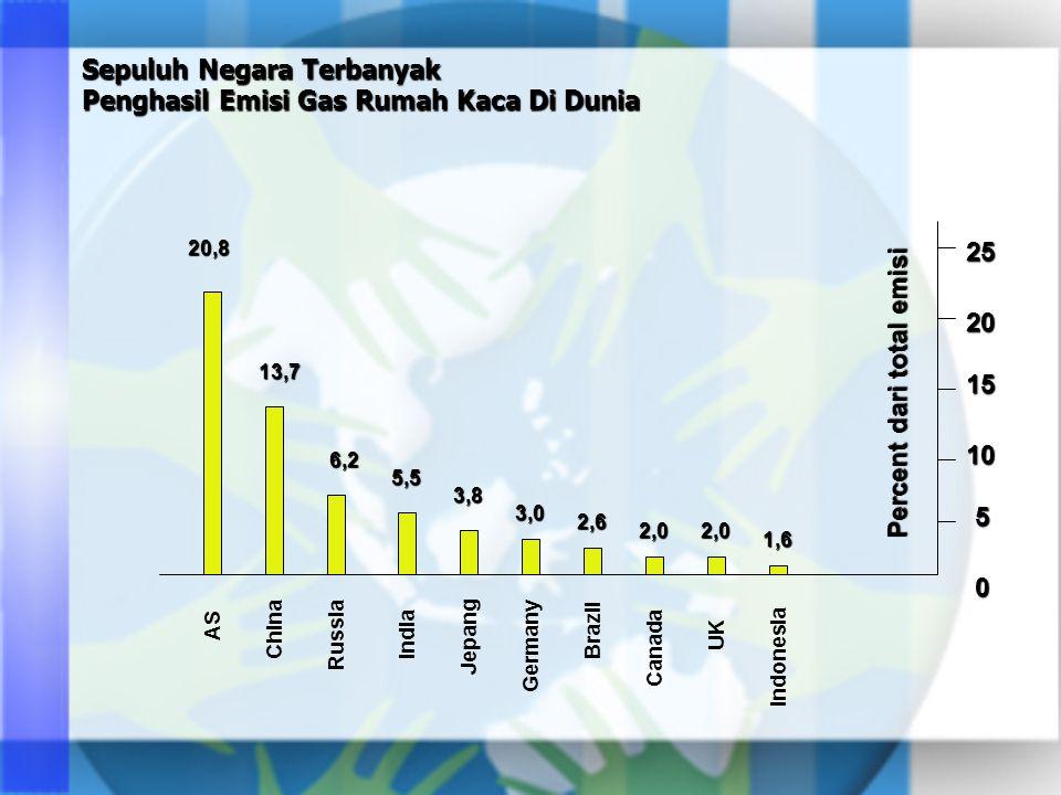 Sepuluh Negara Terbanyak Penghasil Emisi Gas Rumah Kaca Di Dunia