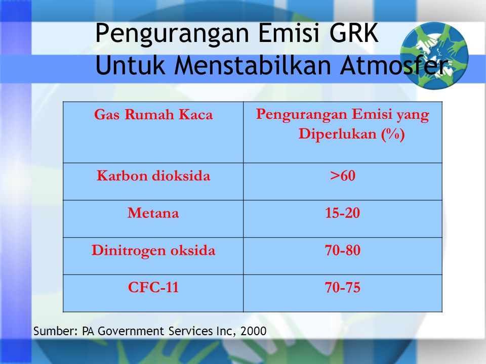 Pengurangan Emisi GRK Untuk Menstabilkan Atmosfer
