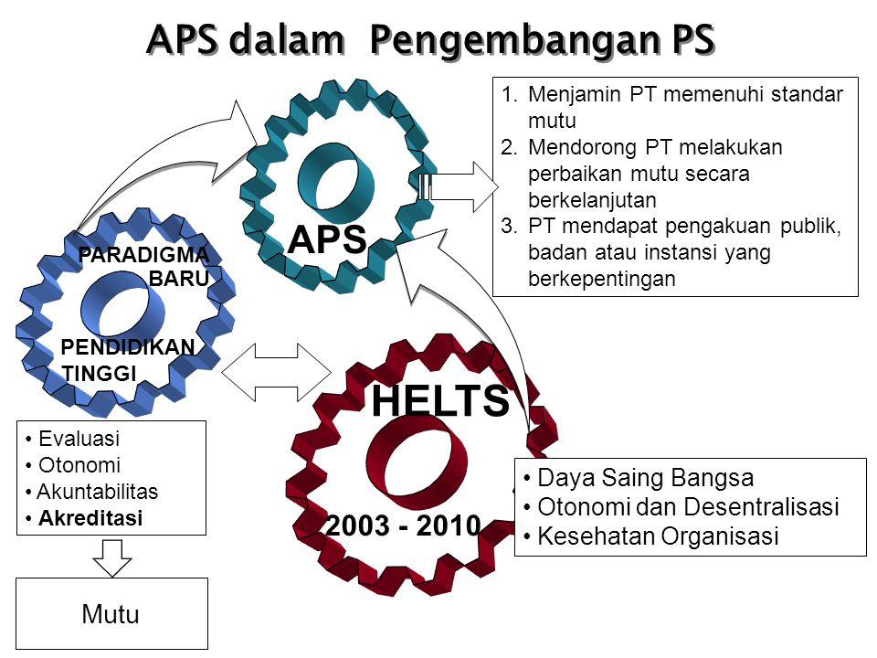 HELTS APS dalam Pengembangan PS APS 2003 - 2010 Mutu Daya Saing Bangsa