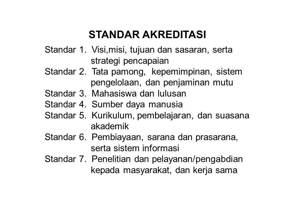 STANDAR AKREDITASI Standar 1. Visi,misi, tujuan dan sasaran, serta strategi pencapaian.