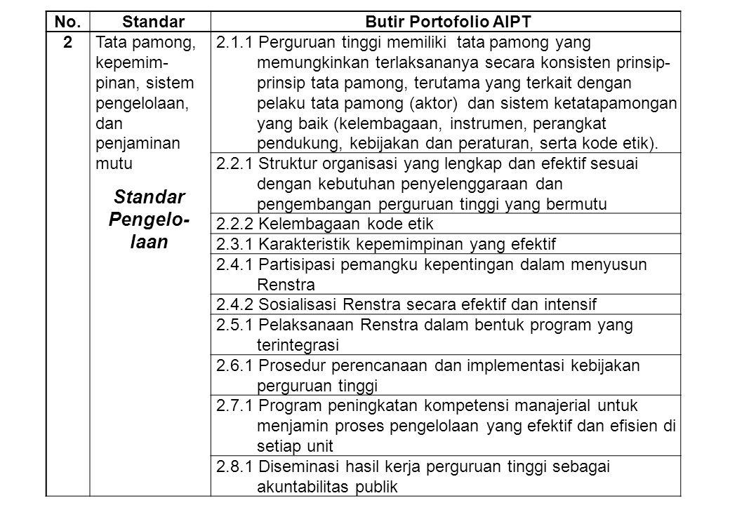 Standar Pengelo-laan No. Standar Butir Portofolio AIPT 2
