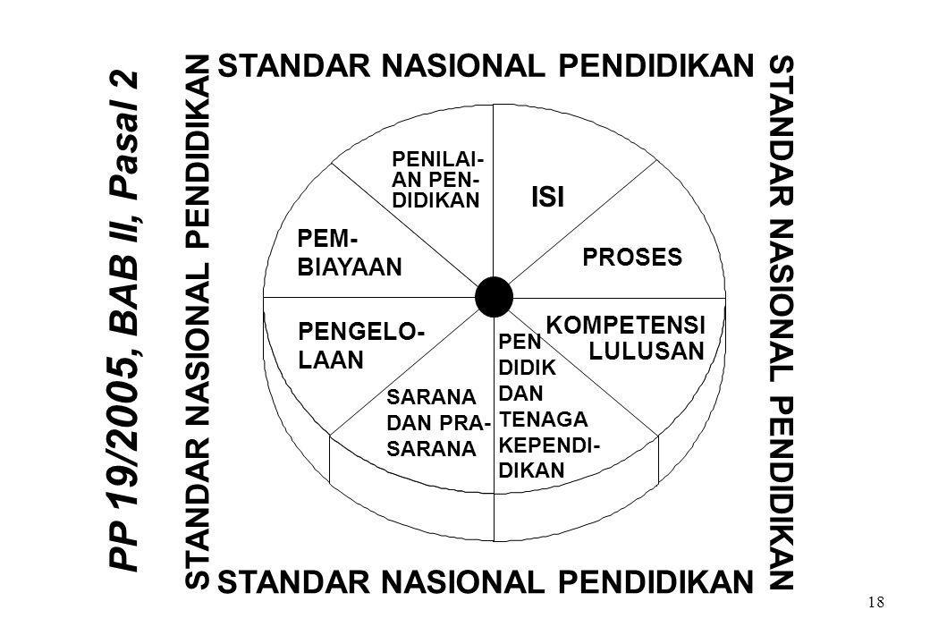 PP 19/2005, BAB II, Pasal 2 STANDAR NASIONAL PENDIDIKAN