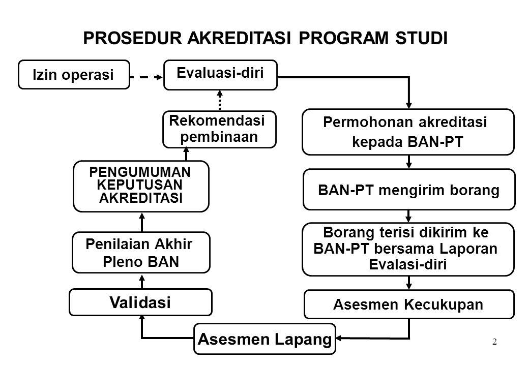 PROSEDUR AKREDITASI PROGRAM STUDI