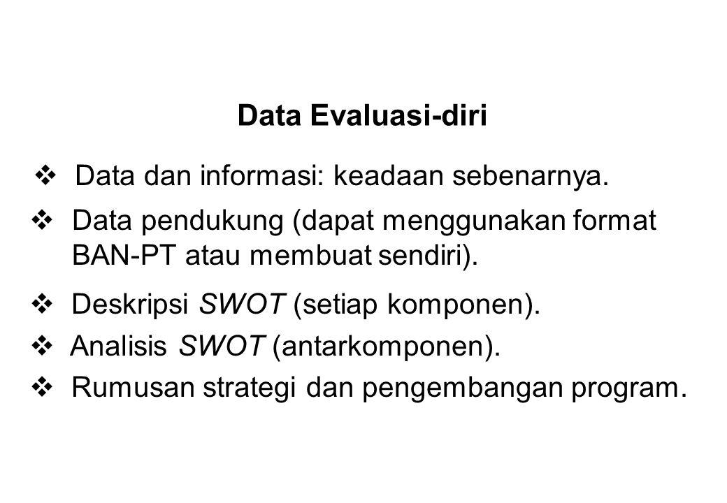 Data Evaluasi-diri Data dan informasi: keadaan sebenarnya.