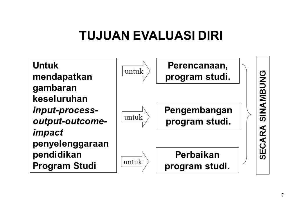 TUJUAN EVALUASI DIRI Untuk mendapatkan gambaran keseluruhan input-process-output-outcome-impact penyelenggaraan pendidikan Program Studi.