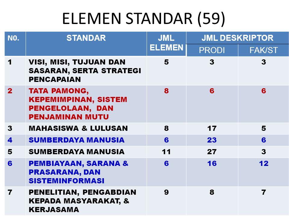 ELEMEN STANDAR (59) N0. STANDAR JML ELEMEN JML DESKRIPTOR PRODI FAK/ST